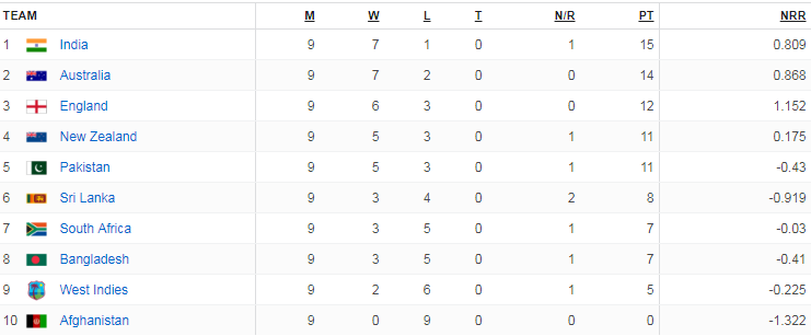 Cricket World Cup 2019 Points Table Teams Positions